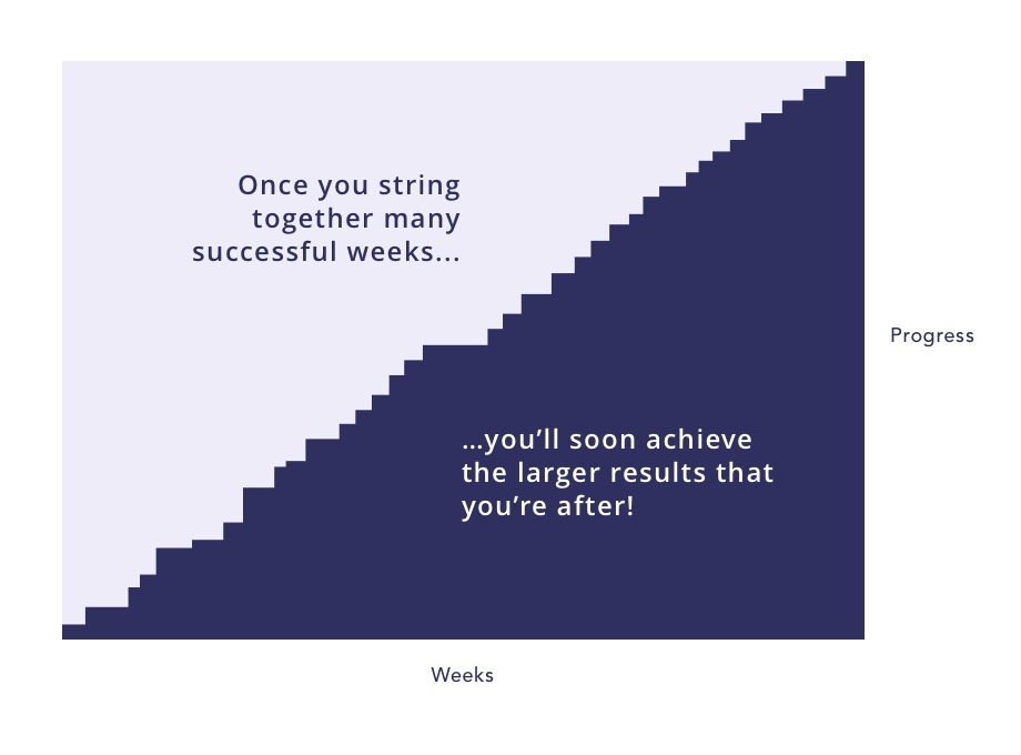 If you focus on small weekly goals, and string together many successful weeks, you'll soon achieve the larger results that you are after.