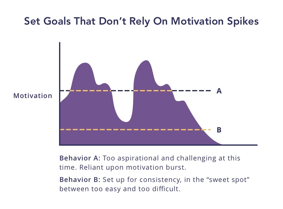 Set goals that don't rely on motivation spikes.